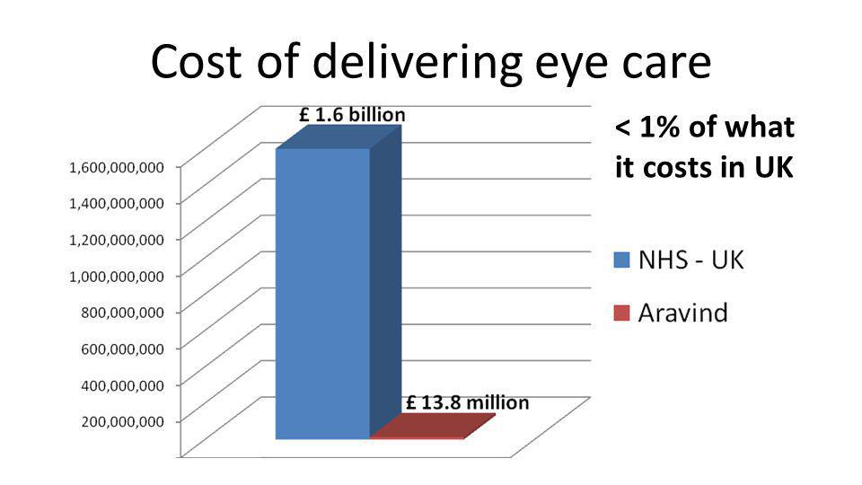 Cost of delivering eye care < 1% of what it costs in UK
