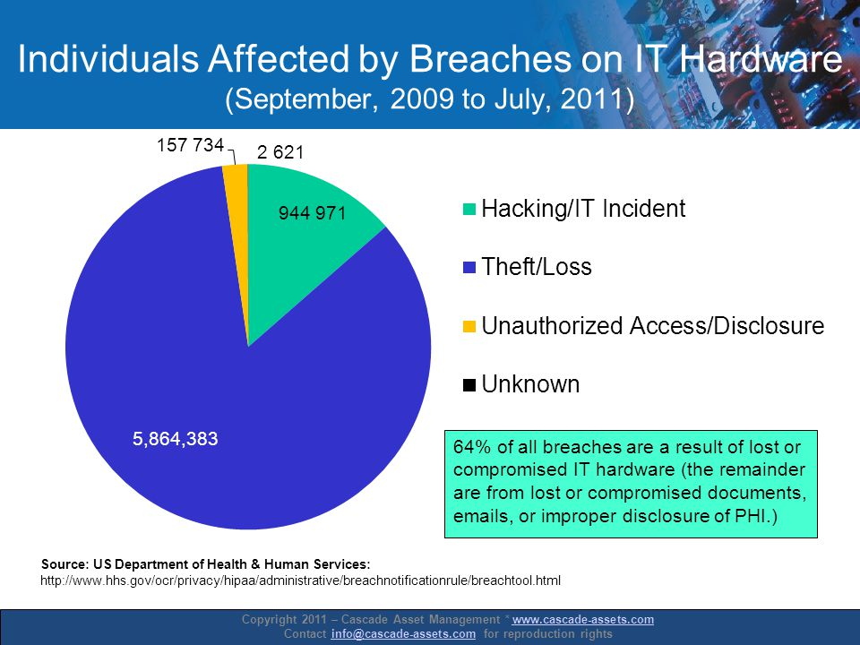 Copyright 2011 – Cascade Asset Management * www.cascade-assets.comwww.cascade-assets.com Contact info@cascade-assets.com for reproduction rightsinfo@cascade-assets.com Individuals Affected by Breaches on IT Hardware (September, 2009 to July, 2011)