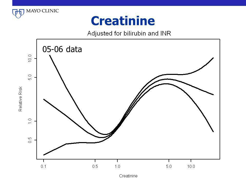 Creatinine 05-06 data