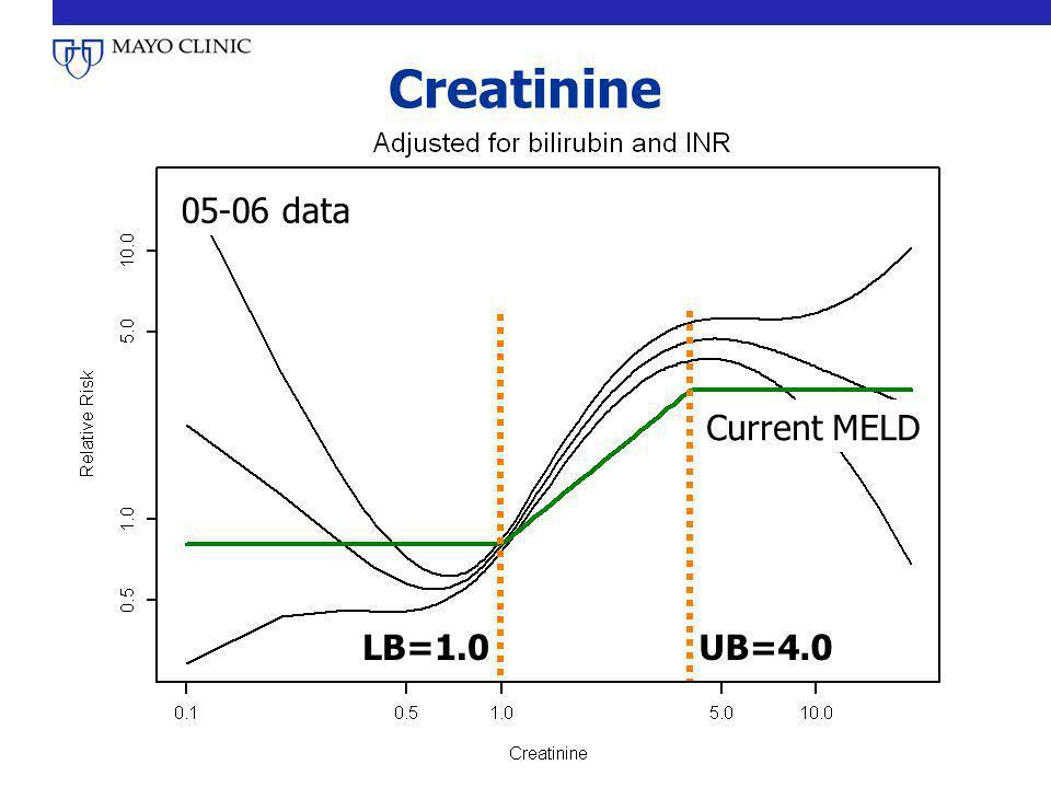 Creatinine 05-06 data UB=4.0LB=1.0 Current MELD