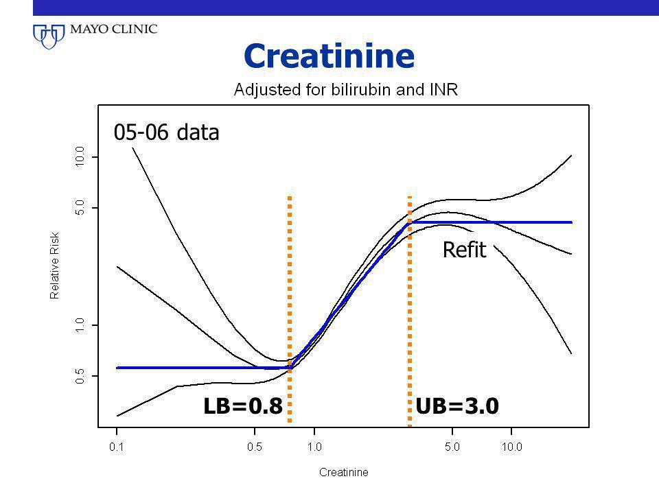 Creatinine 05-06 data LB=0.8UB=3.0 Refit