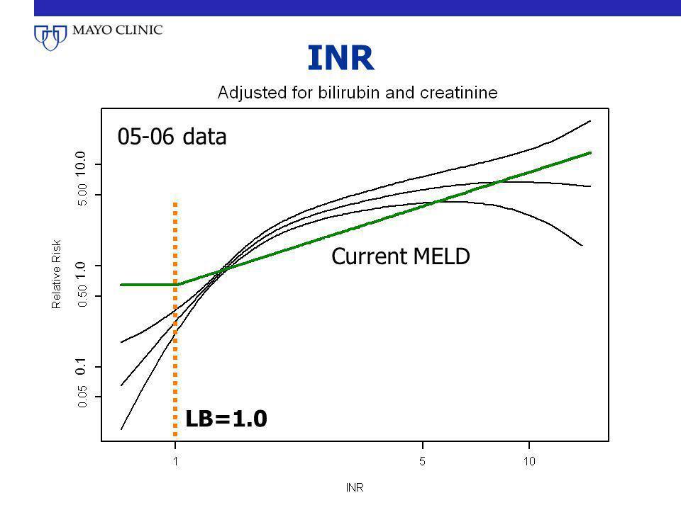 INR 05-06 data LB=1.0 Current MELD 0.1 1.0 10.0