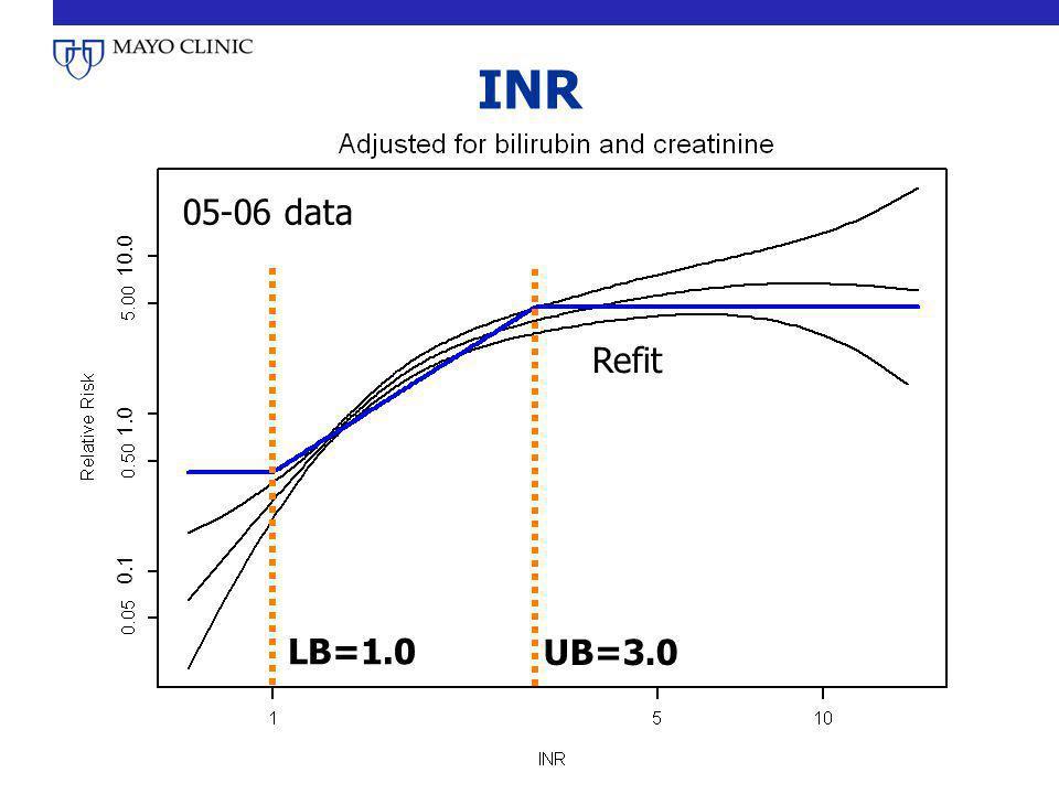 INR 05-06 data Refit UB=3.0 LB=1.0 0.1 1.0 10.0
