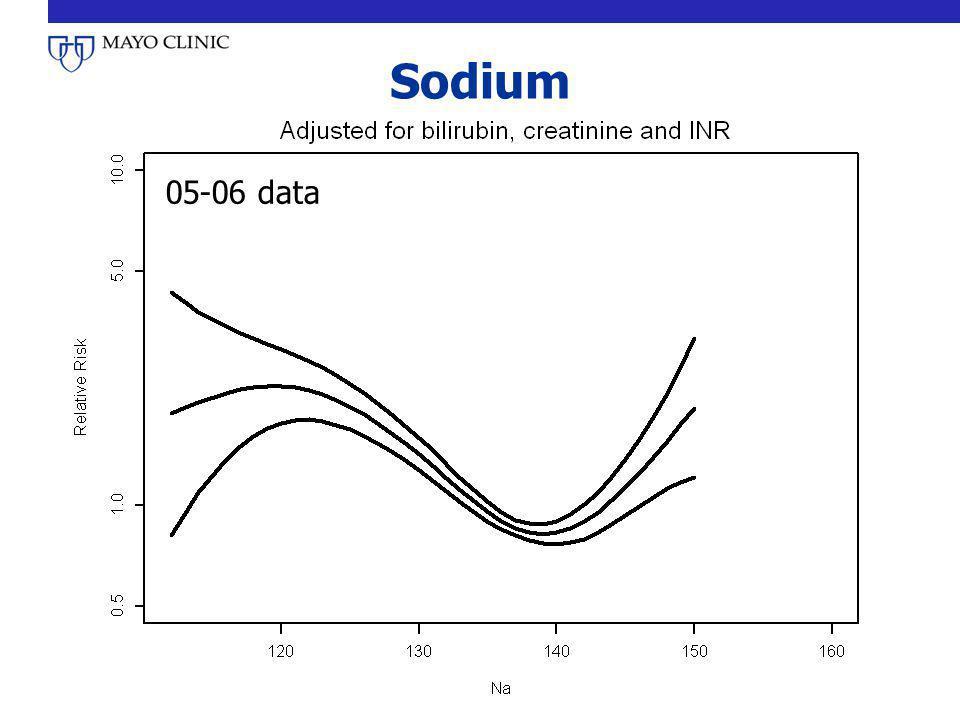 Sodium 05-06 data