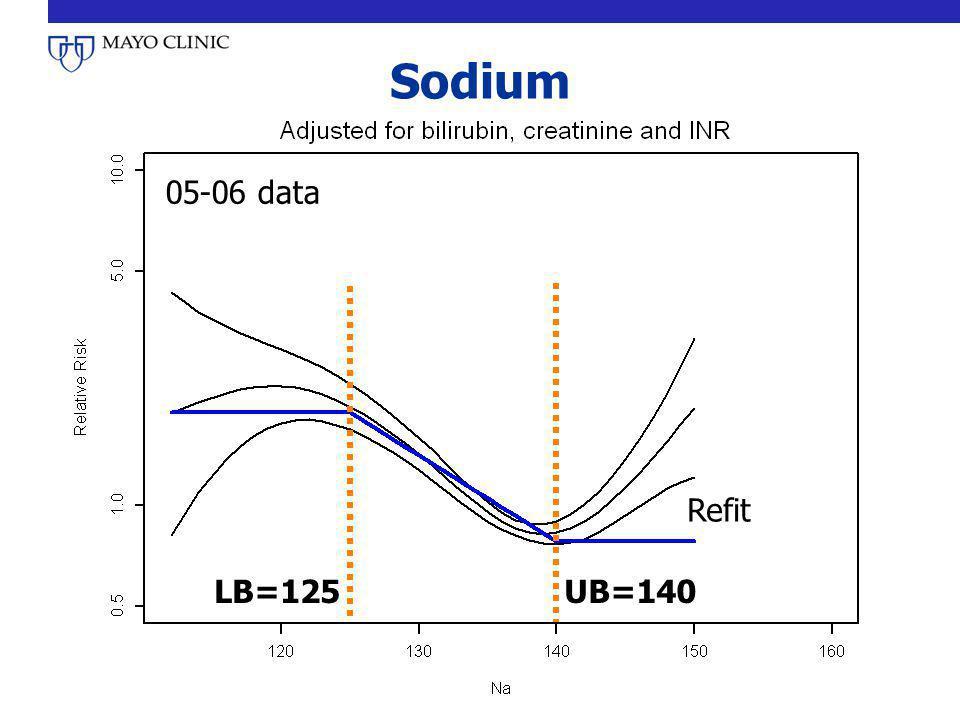 Sodium 05-06 data Refit LB=125UB=140