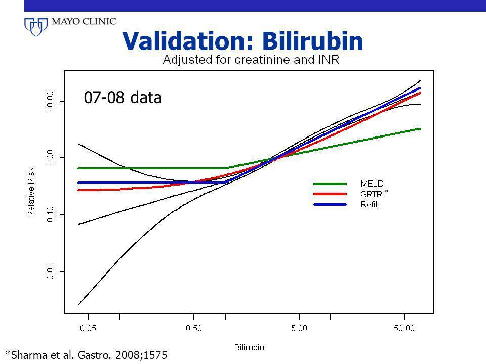 Validation: Bilirubin 07-08 data * *Sharma et al. Gastro. 2008;1575