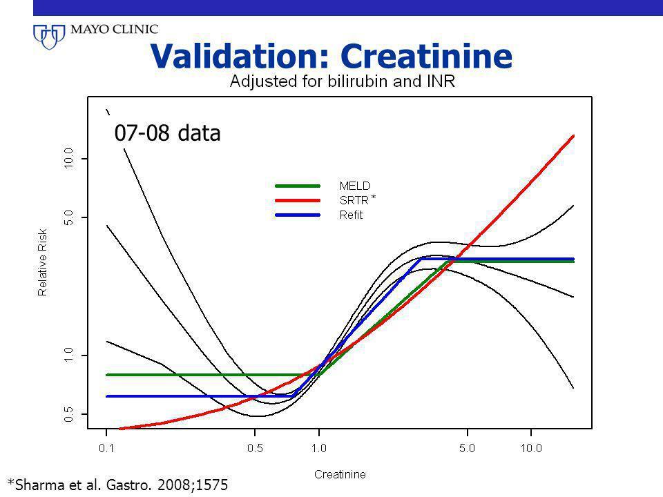 Validation: Creatinine 07-08 data *Sharma et al. Gastro. 2008;1575 *