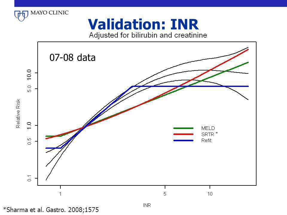 Validation: INR 07-08 data *Sharma et al. Gastro. 2008;1575 * 1.0 10.0