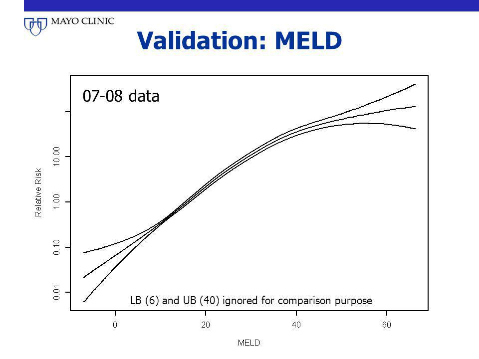 Validation: MELD 07-08 data LB (6) and UB (40) ignored for comparison purpose