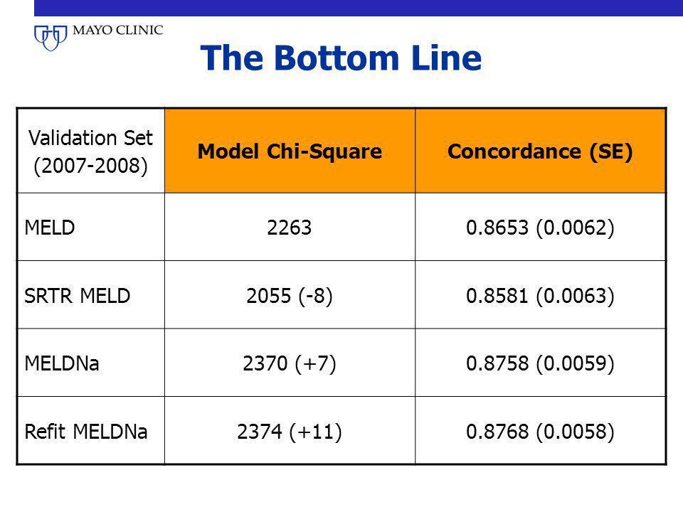 The Bottom Line Validation Set (2007-2008) Model Chi-SquareConcordance (SE) MELD22630.8653 (0.0062) SRTR MELD2055 (-8)0.8581 (0.0063) MELDNa2370 (+7)0