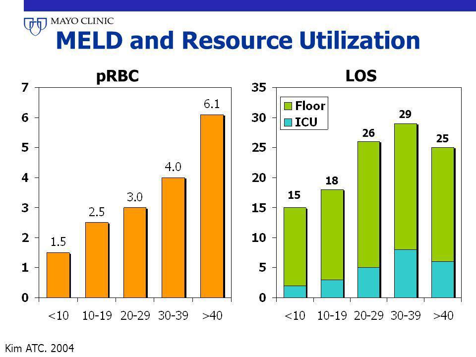 MELD and Resource Utilization pRBC LOS 15 18 26 29 25 Kim ATC. 2004