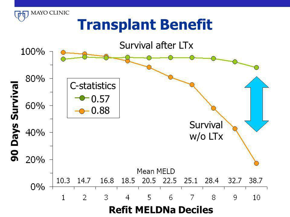 Transplant Benefit Survival w/o LTx Survival after LTx 10.3 14.7 16.8 18.5 20.5 22.5 25.1 28.4 32.7 38.7 90 Days Survival C-statistics 0.57 0.88 Refit