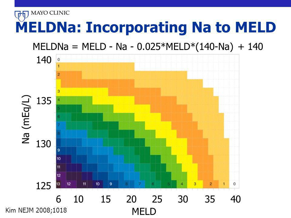 MELDNa: Incorporating Na to MELD 6 10 15 20 25 30 35 40 125 130 135 140 MELD Na (mEq/L) MELDNa = MELD - Na - 0.025*MELD*(140-Na) + 140 Kim NEJM 2008;1