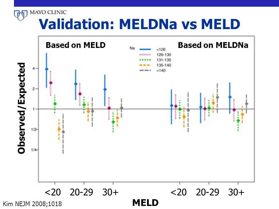 Validation: MELDNa vs MELD <20 20-29 30+ MELD Observed/Expected Based on MELDBased on MELDNa Kim NEJM 2008;1018