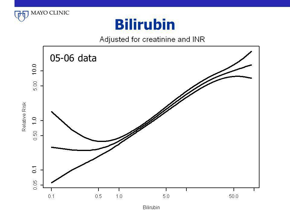 Bilirubin 05-06 data 0.1 1.0 10.0