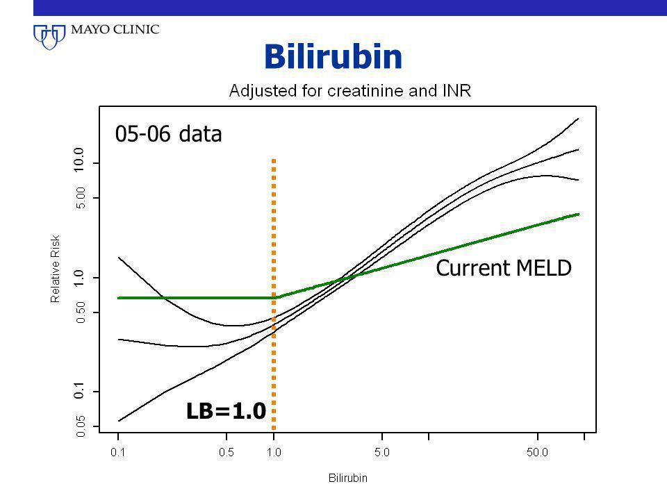 Bilirubin 05-06 data LB=1.0 Current MELD 0.1 1.0 10.0