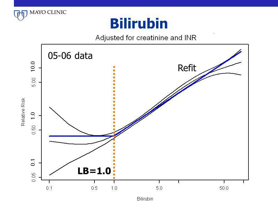 Bilirubin 05-06 data LB=1.0 Refit 0.1 1.0 10.0