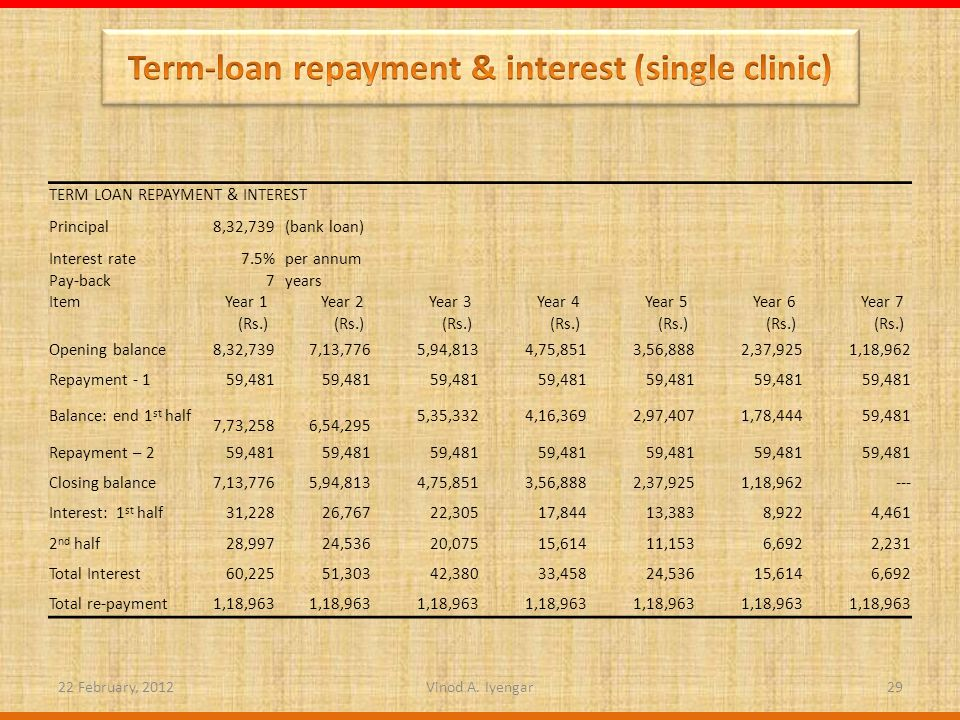 TERM LOAN REPAYMENT & INTEREST Principal8,32,739 (bank loan) Interest rate7.5% per annum Pay-back7 years ItemYear 1Year 2Year 3Year 4Year 5Year 6Year 7 (Rs.) Opening balance8,32,7397,13,776 5,94,813 4,75,851 3,56,888 2,37,925 1,18,962 Repayment - 159,481 Balance: end 1 st half 7,73,258 6,54,295 5,35,332 4,16,369 2,97,407 1,78,444 59,481 Repayment – 259,481 Closing balance7,13,7765,94,813 4,75,851 3,56,888 2,37,925 1,18,962 --- Interest: 1 st half31,22826,767 22,305 17,844 13,383 8,922 4,461 2 nd half28,99724,536 20,075 15,614 11,153 6,692 2,231 Total Interest60,22551,303 42,380 33,458 24,536 15,614 6,692 Total re-payment1,18,963 22 February, 201229Vinod A.