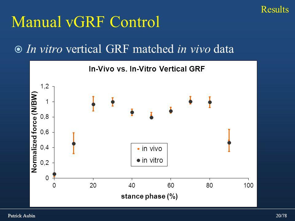 Patrick Aubin20/78 Manual vGRF Control In vitro vertical GRF matched in vivo data Results