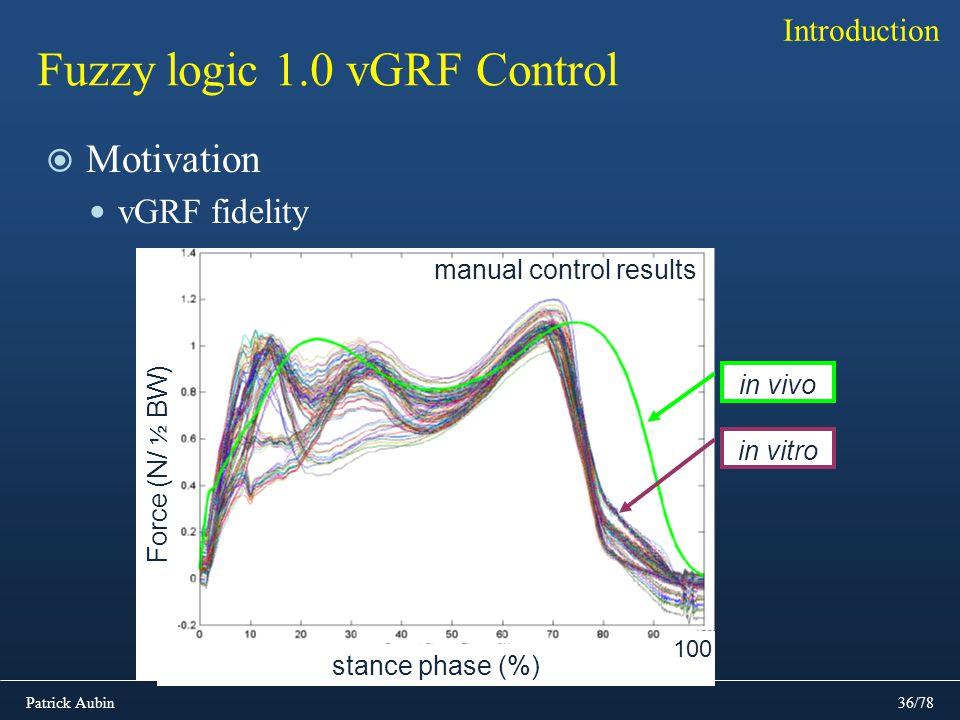 Patrick Aubin36/78 Fuzzy logic 1.0 vGRF Control Motivation vGRF fidelity Introduction stance phase (%) Force (N/ ½ BW) 100 in vivo in vitro manual con