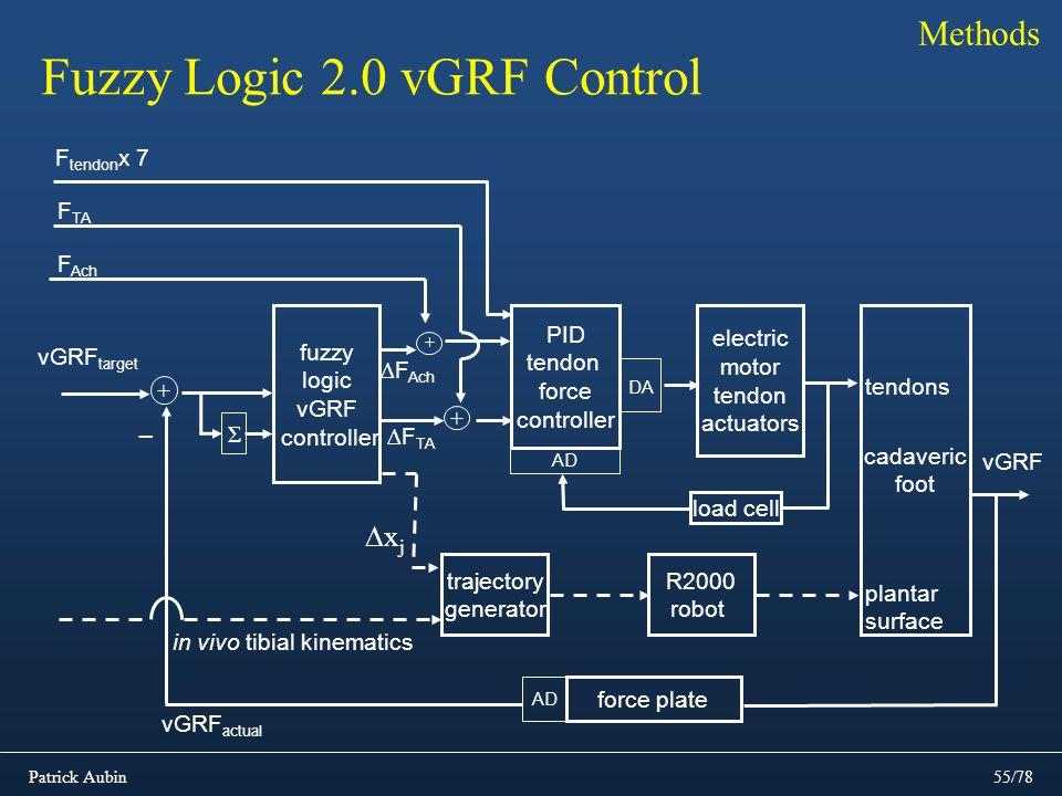 Patrick Aubin55/78 Methods Fuzzy Logic 2.0 vGRF Control R2000 robot PID tendon force controller electric motor tendon actuators cadaveric foot tendons