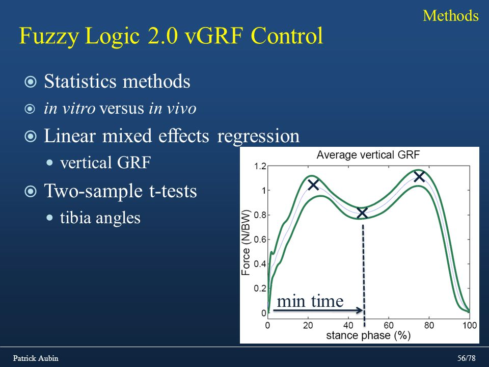 Patrick Aubin56/78 Fuzzy Logic 2.0 vGRF Control Statistics methods in vitro versus in vivo Linear mixed effects regression vertical GRF Two-sample t-t