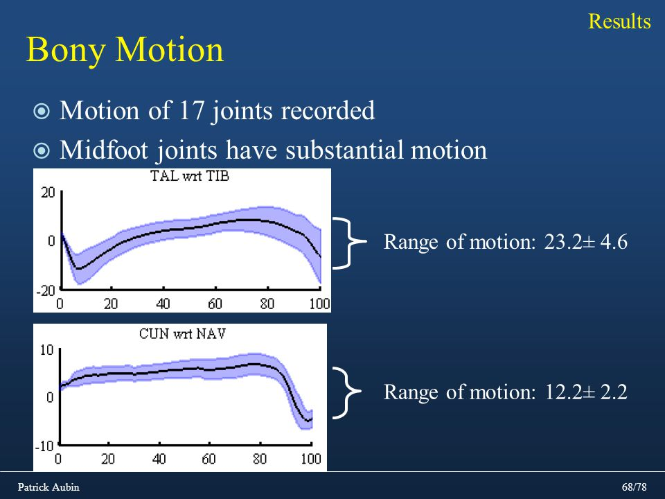 Patrick Aubin68/78 Bony Motion Motion of 17 joints recorded Midfoot joints have substantial motion Results Range of motion: 23.2± 4.6 Range of motion: