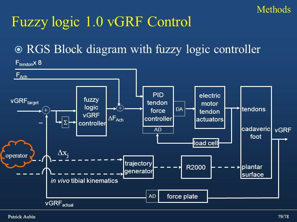 Patrick Aubin79/78 Fuzzy logic 1.0 vGRF Control RGS Block diagram with fuzzy logic controller Methods R2000 PID tendon force controller electric motor