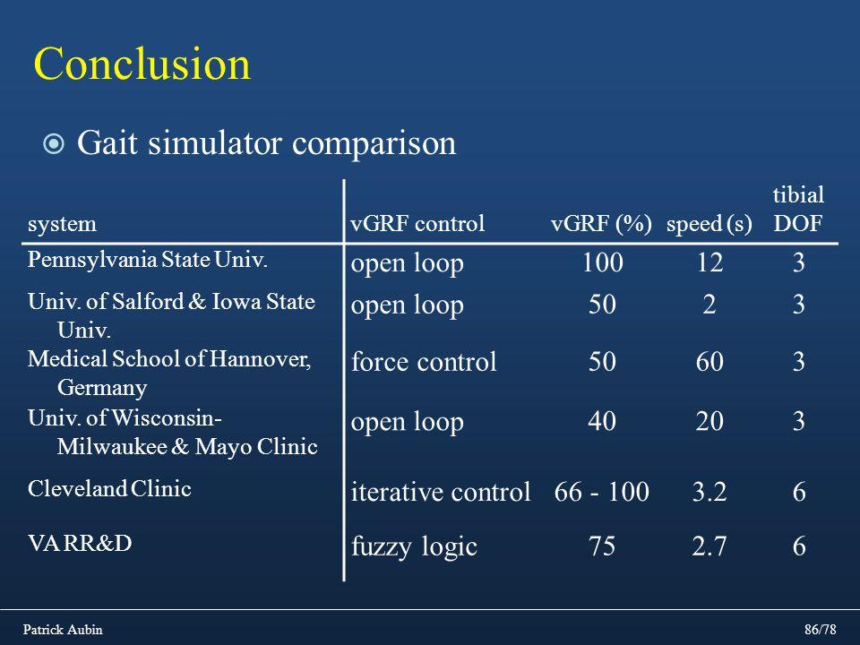 Patrick Aubin86/78 Conclusion Gait simulator comparison systemvGRF controlvGRF (%)speed (s) tibial DOF Pennsylvania State Univ. open loop100123 Univ.
