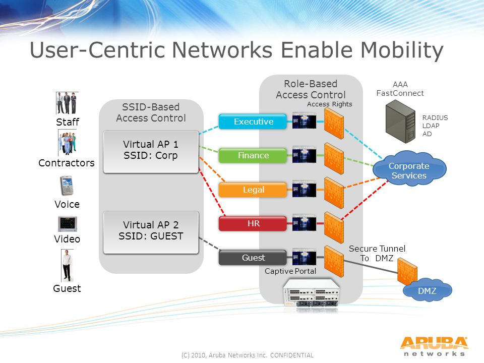 (C) 2010, Aruba Networks Inc. CONFIDENTIAL Corporate Services Guest Finance Legal HR Executive Virtual AP 1 SSID: Corp Virtual AP 2 SSID: GUEST DMZ AA