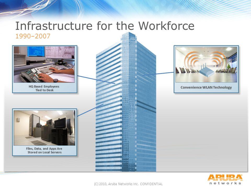 (C) 2010, Aruba Networks Inc. CONFIDENTIAL
