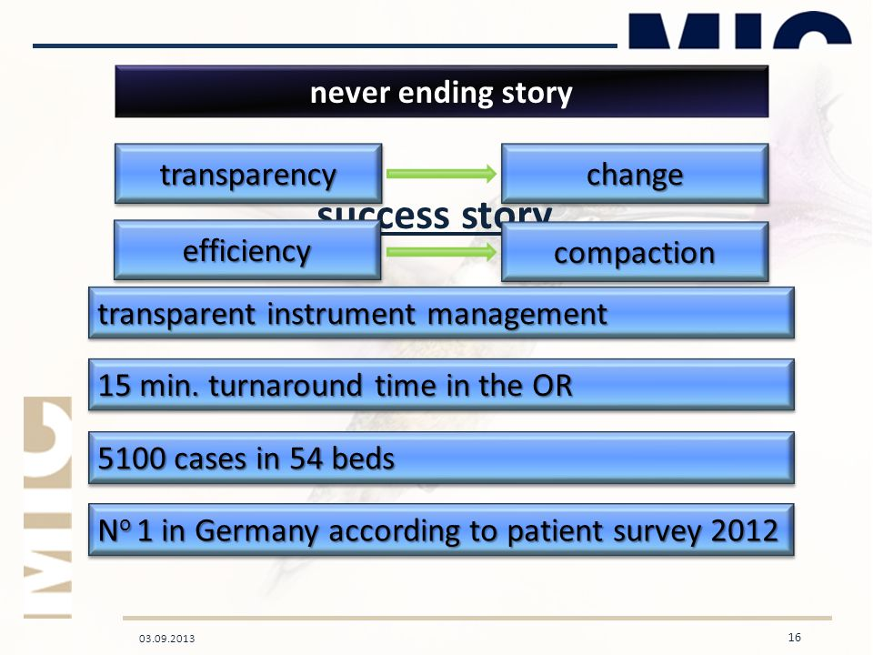 03.09.2013 16 15 min. turnaround time in the OR transparent instrument management never ending story 5100 cases in 54 beds success story transparencyt