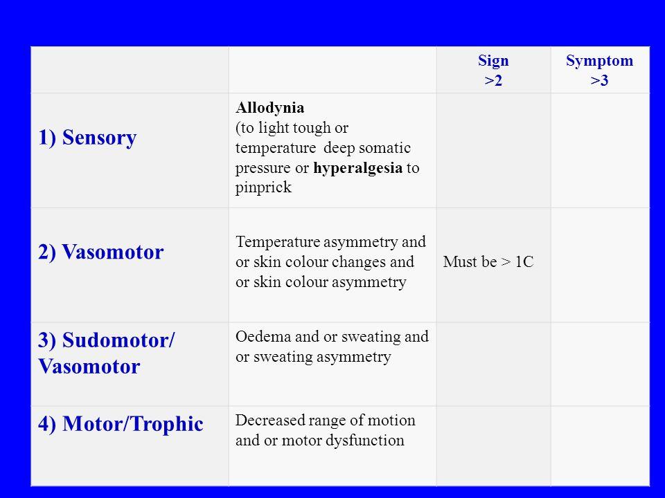 Sign >2 Symptom >3 1) Sensory Allodynia (to light tough or temperature deep somatic pressure or hyperalgesia to pinprick 2) Vasomotor Temperature asymmetry and or skin colour changes and or skin colour asymmetry Must be > 1C 3) Sudomotor/ Vasomotor Oedema and or sweating and or sweating asymmetry 4) Motor/Trophic Decreased range of motion and or motor dysfunction