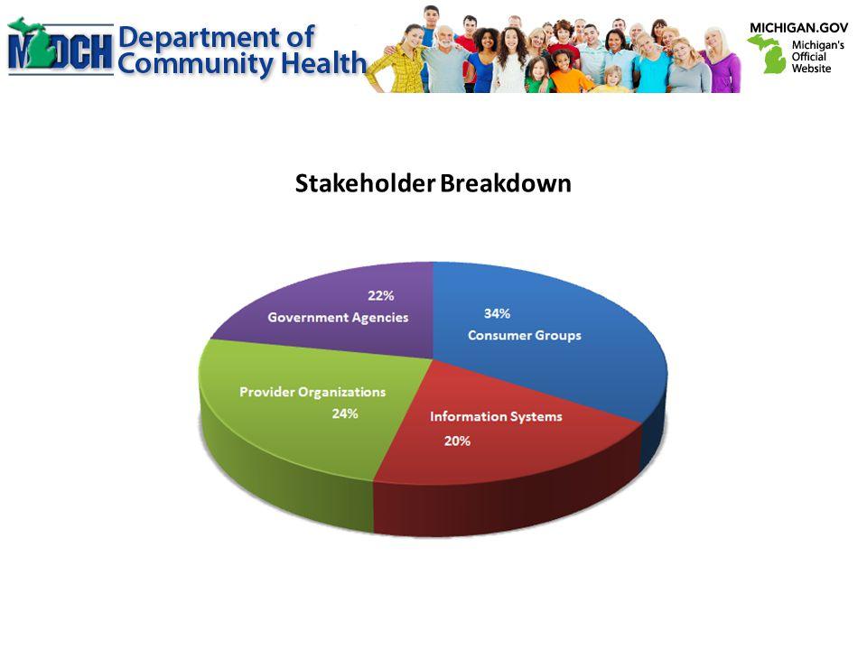 Stakeholder Breakdown
