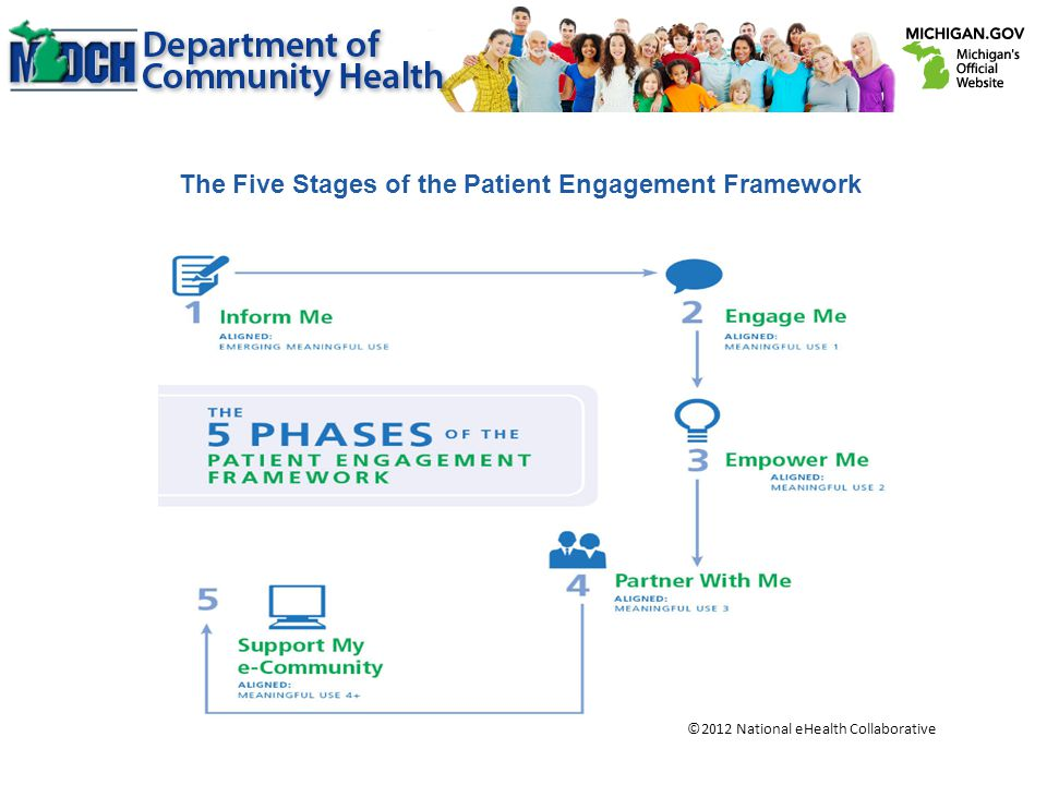 The Five Stages of the Patient Engagement Framework ©2012 National eHealth Collaborative