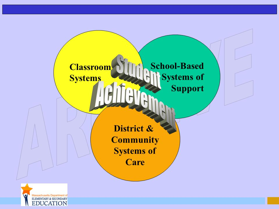School-Based Systems of Support Classroom Systems District & Community Systems of Care
