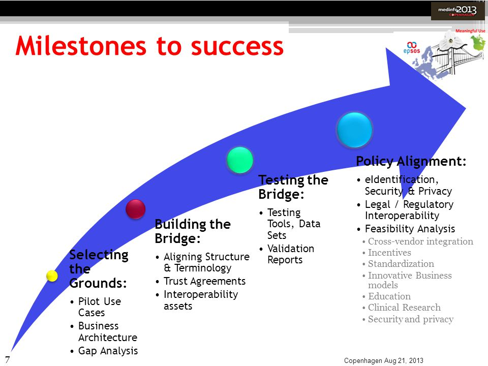 7 Milestones to success Copenhagen Aug 21, 2013 Selecting the Grounds: Pilot Use Cases Business Architecture Gap Analysis Building the Bridge: Alignin