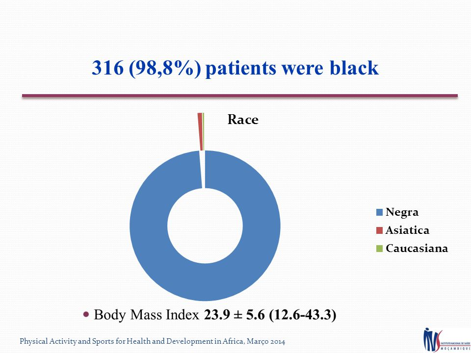 316 (98,8%) patients were black Physical Activity and Sports for Health and Development in Africa, Março 2014