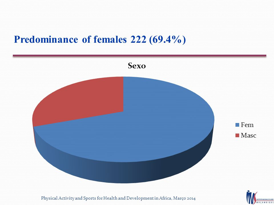 Predominance of females 222 (69.4%) Physical Activity and Sports for Health and Development in Africa, Março 2014