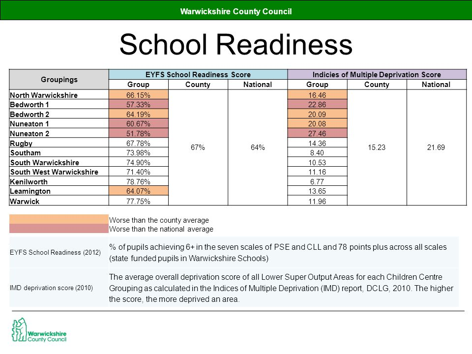 Warwickshire County Council School Readiness Groupings EYFS School Readiness ScoreIndicies of Multiple Deprivation Score GroupCountyNationalGroupCountyNational North Warwickshire66.15% 67%64% 16.46 15.2321.69 Bedworth 157.33%22.86 Bedworth 264.19%20.09 Nuneaton 160.67%20.08 Nuneaton 251.78%27.46 Rugby67.78%14.36 Southam73.98%8.40 South Warwickshire74.90%10.53 South West Warwickshire71.40%11.16 Kenilworth78.76%6.77 Leamington64.07%13.65 Warwick77.75%11.96 Worse than the county average Worse than the national average EYFS School Readiness (2012) % of pupils achieving 6+ in the seven scales of PSE and CLL and 78 points plus across all scales (state funded pupils in Warwickshire Schools) IMD deprivation score (2010) The average overall deprivation score of all Lower Super Output Areas for each Children Centre Grouping as calculated in the Indices of Multiple Deprivation (IMD) report, DCLG, 2010.