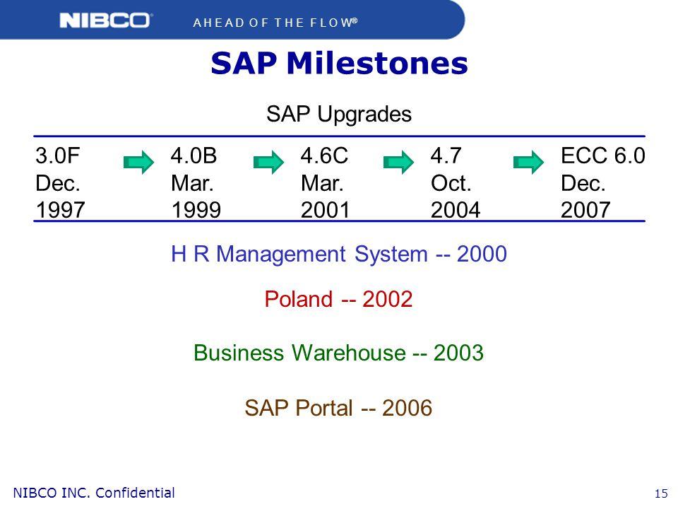 A H E A D O F T H E F L O W ® NIBCO INC.Confidential 15 SAP Milestones 3.0F Dec.