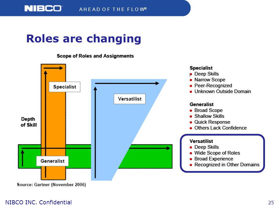 A H E A D O F T H E F L O W ® NIBCO INC. Confidential 25 Roles are changing