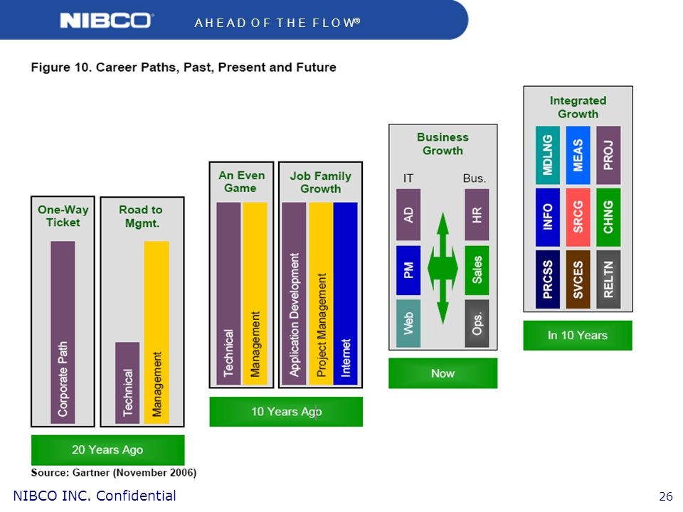 A H E A D O F T H E F L O W ® NIBCO INC. Confidential 26