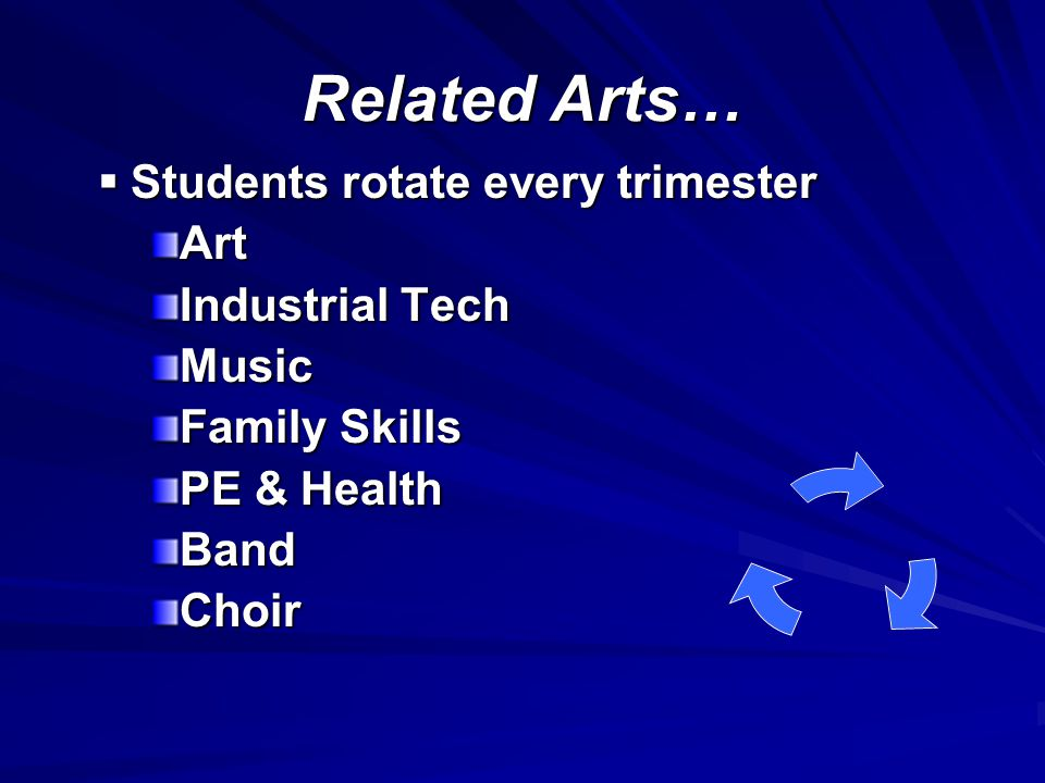 Related Arts… Students rotate every trimester Students rotate every trimesterArt Industrial Tech Music Family Skills PE & Health BandChoir