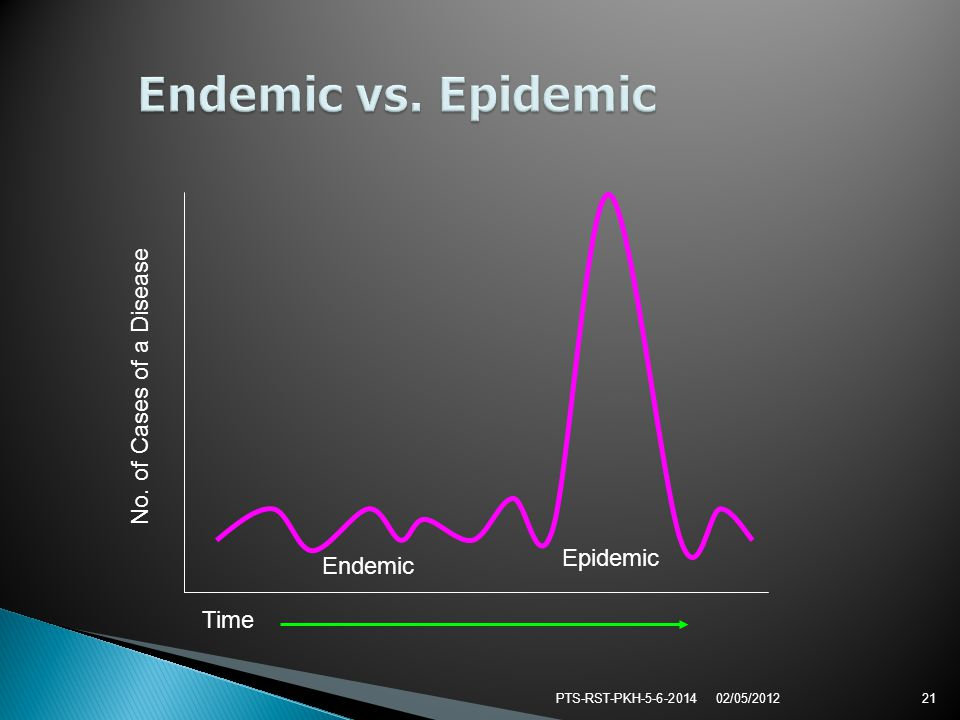 PTS-RST-PKH-5-6-201421 Endemic Epidemic No. of Cases of a Disease Time 02/05/2012