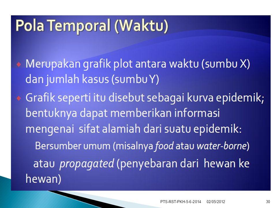 PTS-RST-PKH-5-6-20143002/05/2012