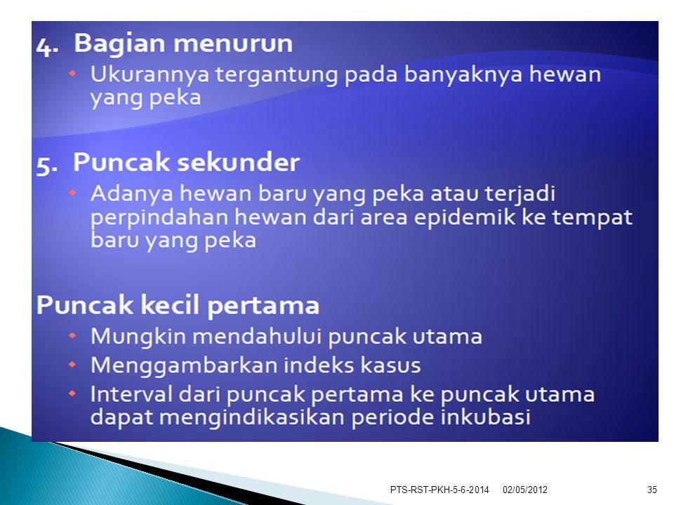 PTS-RST-PKH-5-6-20143502/05/2012