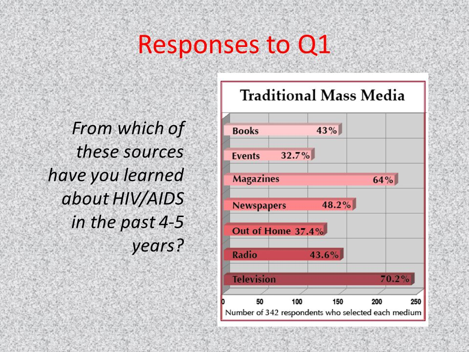 Responses to Q1 From which of these sources have you learned about HIV/AIDS in the past 4-5 years
