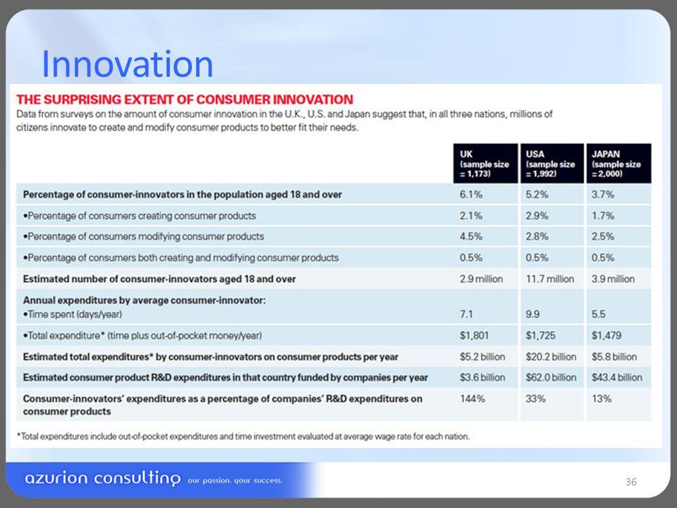 Innovation 36