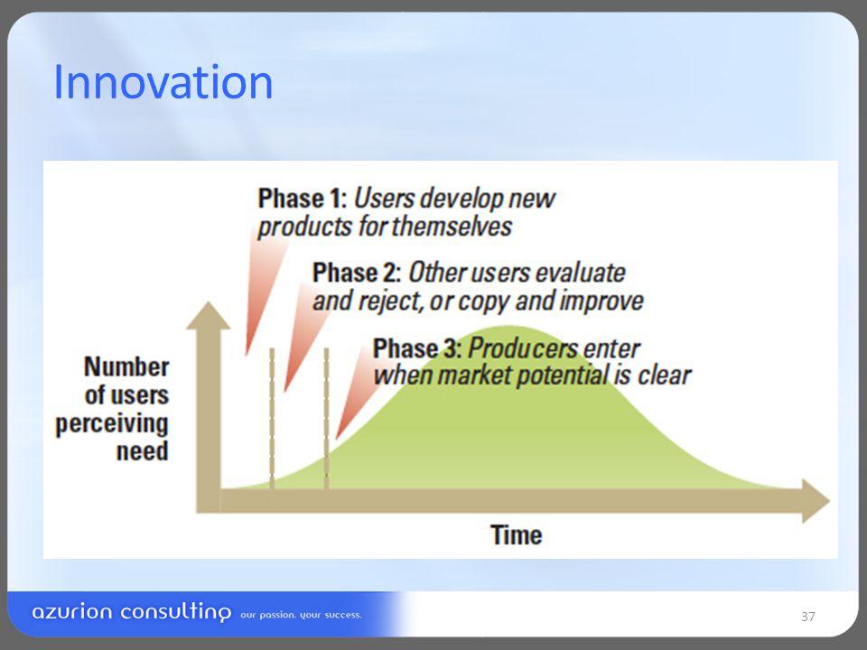 Innovation 37